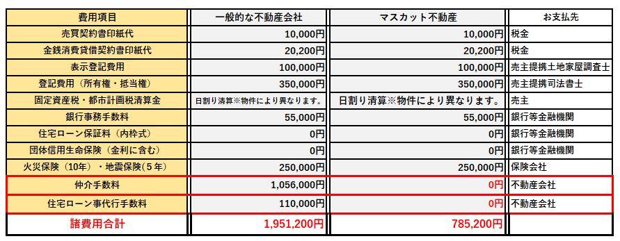 仲介手数料無料で購入すると諸費用にこれだけの違いがでます。 岡山市 ...